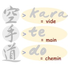 Signification du mot Karaté-Do en Japonais. Le chemin de la main vide : Kara Te Do